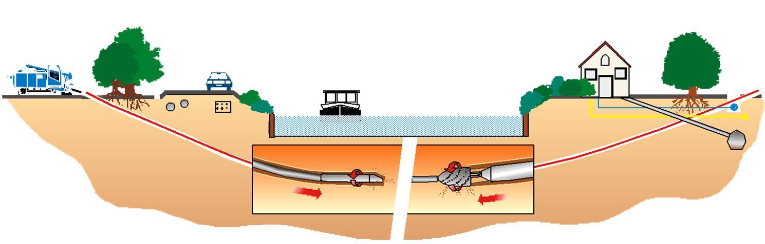 Horizontal directional drilling with radio control | Vilkograd