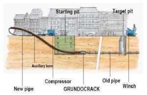 Sanacija kanalizacije ter vodovodov po tehnologiji Grundocrack